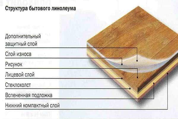 как выбрать бытовой линолеум