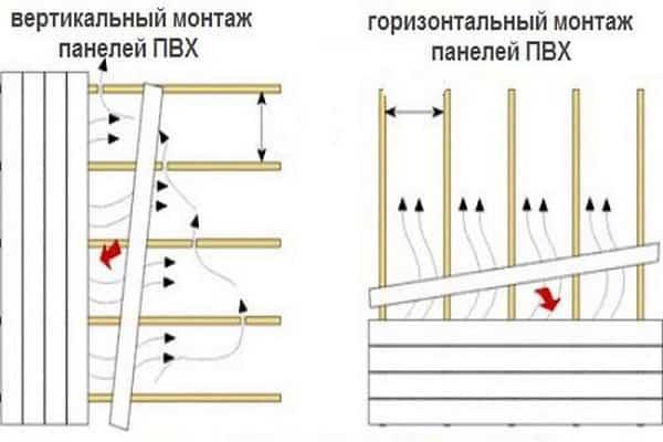 вертикальный и горизонтальный монтаж пластиковых панелей
