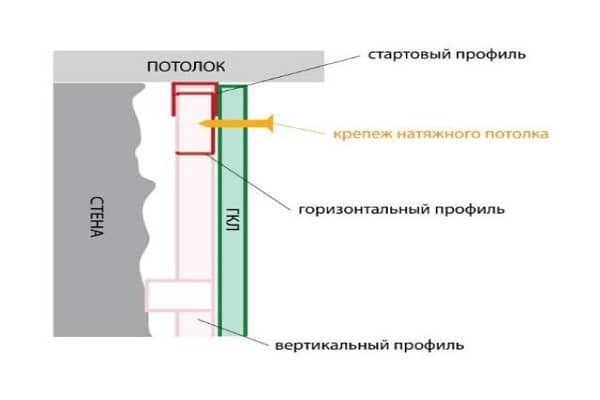 как крепить натяжной потолок к гипсокартону верно