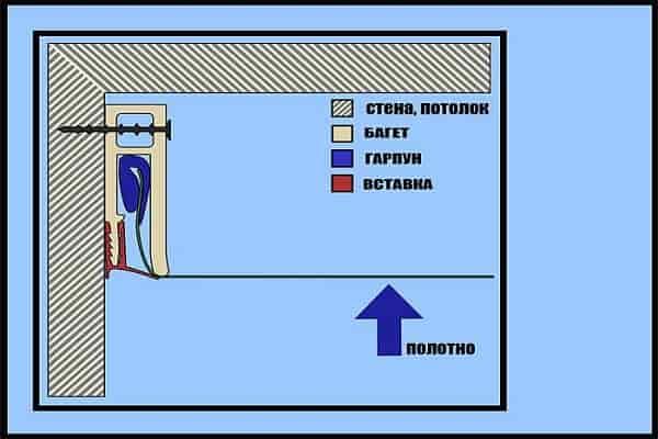 как крепить натяжной потолок к гипсокартону гарпунным методом