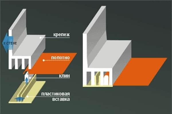 как крепить натяжной потолок к гипсокартону безгарпунным методом