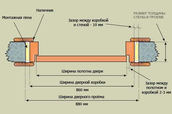 как уменьшить дверной проем гипсокартоном: определение габаритов