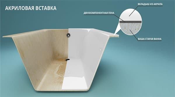 как обновить покрытие чугунной ванны акриловым вкладышем