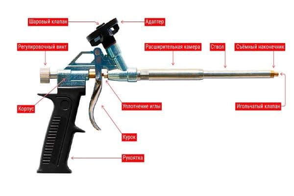 как правильно пользоваться пистолетом для монтажной пены: конструкция инструмента