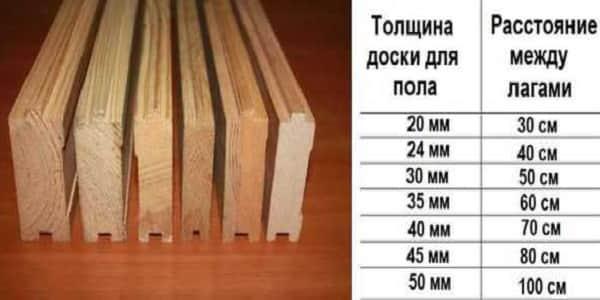 как постелить деревянный пол своими руками: выбор половиц