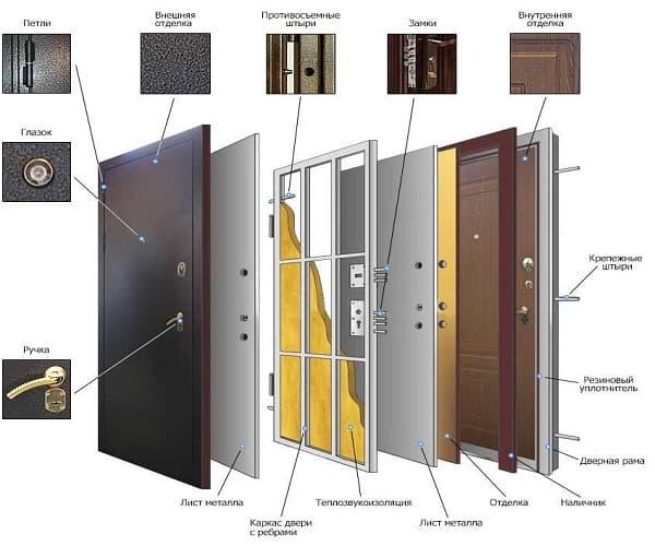 как выбрать металлическую дверь в дом или квартиру
