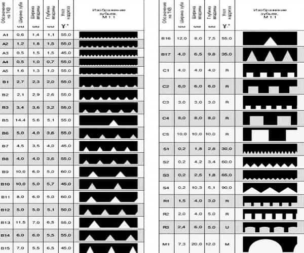 как выбрать зубчатый шпатель для укладки плитки: маркировка инструмента