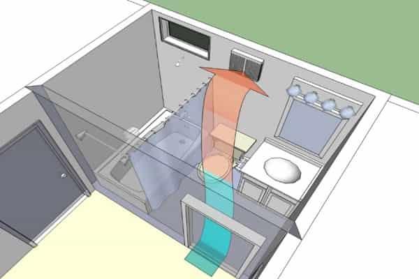 как сделать вентиляцию в ванной комнате: поступление в помещение свежего воздуха