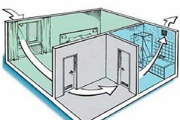 как сделать вентиляцию в ванной комнате: естественное вентилирование